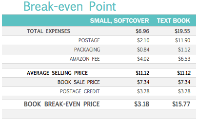 Amazon books break-even price
