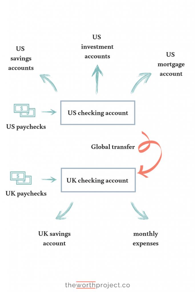 expat banking advice