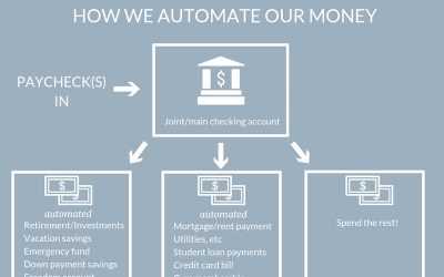 How do you automate your finances?