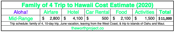 Hawaii Trip Cost table for 2020